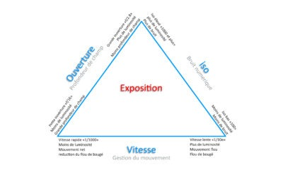 le triangle d'exposition, c'est la base !